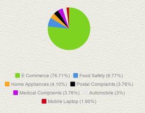 Damage Product Complaints