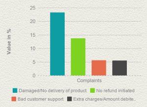 complaints forum